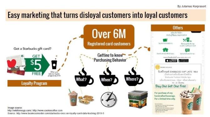 Data-Driven Starbucks เบื้องหลังร้านกาแฟที่ใช้ Data, AI และ IoT อย่างเข้มข้น